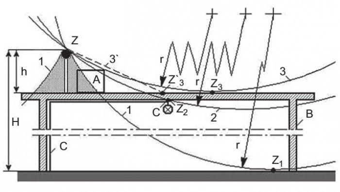 Rys. 6.  Różne strefy zwodu Z: A– chronione urządzenie na przewodzącym lub nieprzewodzącym dachu budynku Bzinstalacją