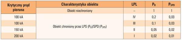 Tab. 2. Normatywne powiązania klas LPS z prądami krytycznymi i współczynników redukcyjnych z tymi klasami