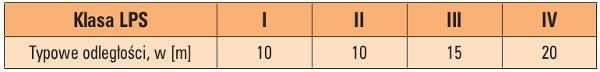 Tab. 5. Dane do rozmieszczania przewodów odprowadzających