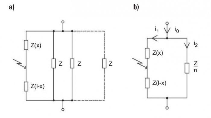 Rys. 2.  Miejsce wystąpienia zwarcia wjednym zrównolegle połączonych przewodów, rozpływ prądów (a) oraz impedancyjny schemat zastępczy obwodu zwarciowego (b): x– miejsce wystąpienia zwarcia, l– długość przewodu, i0 – prąd zwarciowy wsieci zasilające.