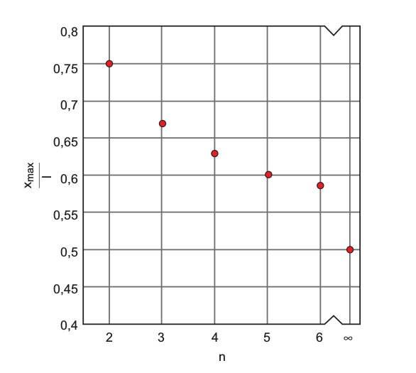"""Rys. 3.  Wpływ liczby """"n"""" połączonych równolegle przewodów na miejsce zwarcia """"xmax"""" wprzewodzie odługości """"l"""""""
