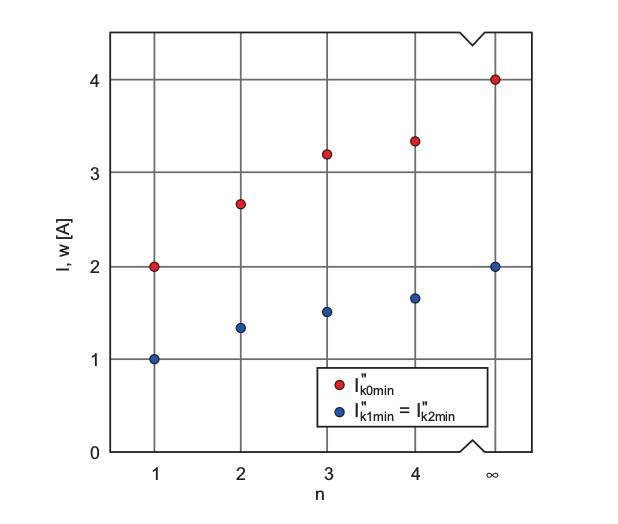 """Rys. 4.  Wartości prądów zwarciowych I''k30Xmax, I''k31Xmax, I''k32Xmax dla zwarcia występującego wodległości """"xmax"""" od sieci zasilającej dla różnej liczby """"n"""" pozostałych równolegle połączonych przewodów"""