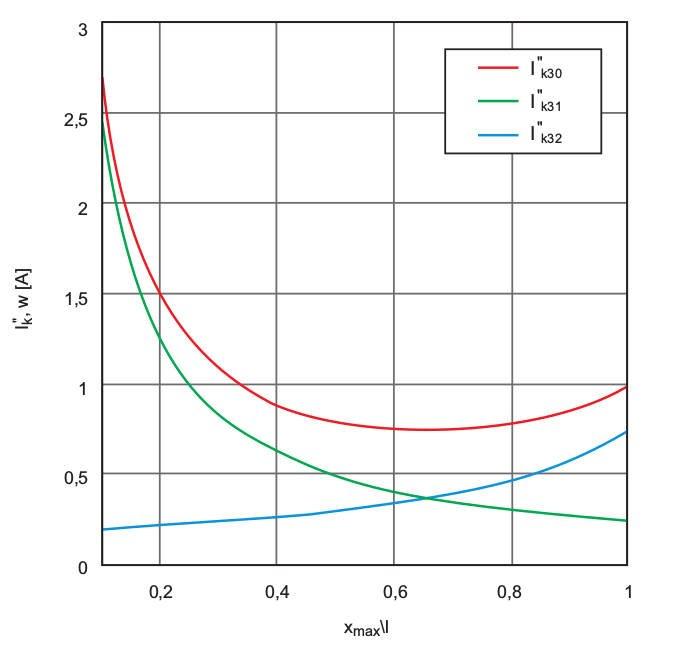 """Rys. 5.  Rozkład wartości prądów zwarciowych zasilających zwarcie wjednym zrównolegle połączonych przewodów wzależności od odległości """"x"""" miejsca zwarcia od sieci zasilającej, gdzie: I''k31 – prąd od strony sieci zasilającej, I''k32 – prąd od strony p."""