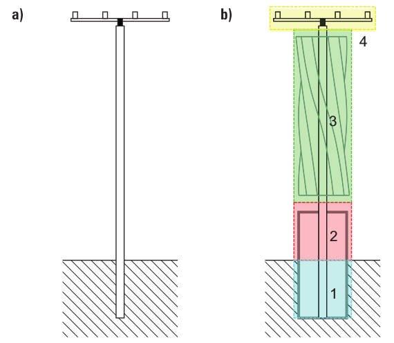 Rys. 1. Schemat ideowy słupa hybrydowego: a – słup standardowy, b – słup hybrydowy, b1 – obszar fundamentu; alternatywnie również przestrzeń dla mikromagazynu energii elektrycznej, b2 – obszar sytuowania urządzeń we wnętrzu konstrukcji wsporczej, b3 – ob.