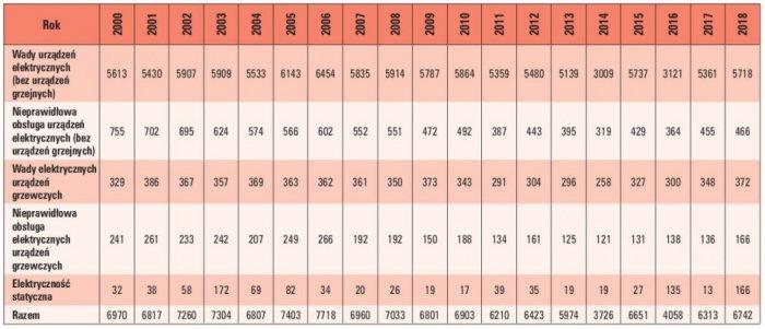 Tab. 2. Pożary spowodowane wadami instalacji elektrycznych lub wadami urządzeń grzejnych, nieprawidłową eksploatacją instalacji lub urządzeń grzejnych oraz elektrycznością statyczną w latach 2000–2018