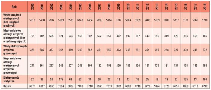 statystyki tab2