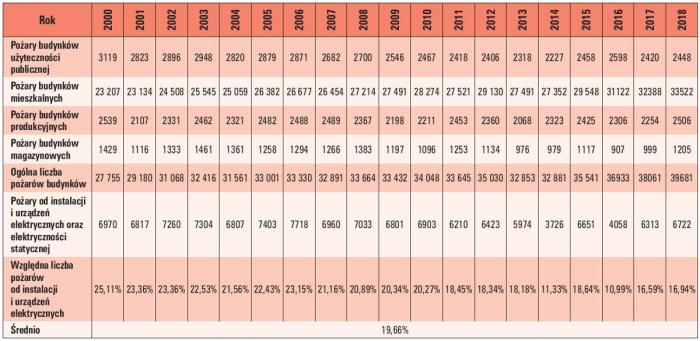 statystyki tab3