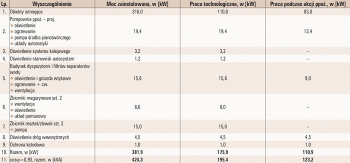 tab 1 zestawienie obciazen bez pracy glownych pomp technologicznych i pomp ppoz