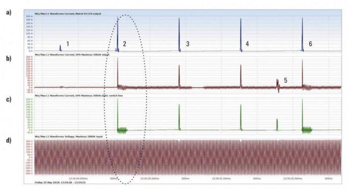Rys. 2.  Oscylogram prądu wymuszanego przez miernik Metrel A1143 dla UPS pracującego wtrybie normalnym (podwójna konwersja AC-DC-AC): a) prąd mierzony wobwodzie miernika Metrel A1143, b) prąd mierzony wfazie L1 na wejściu UPS-a, c) prąd mierzony wfa.