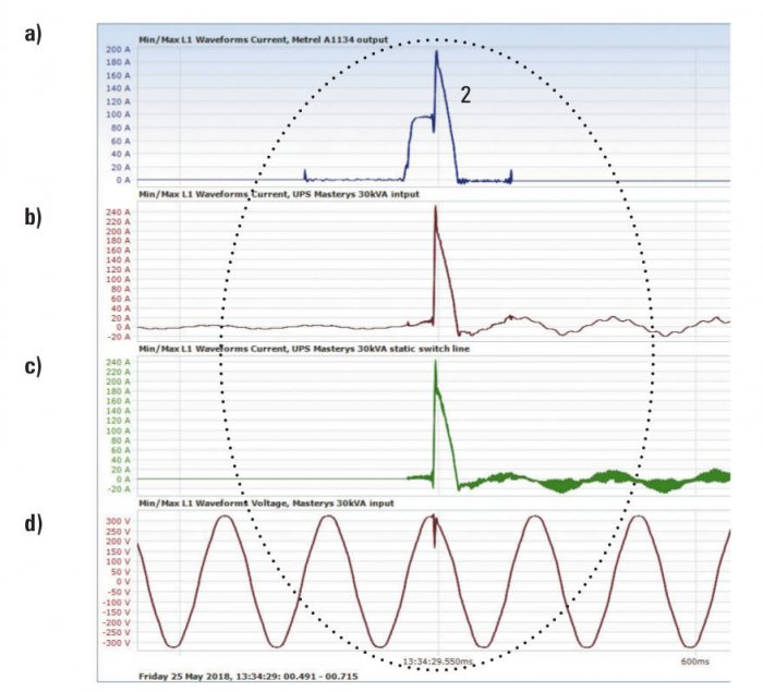 Rys. 3.  Przebieg prądu wymuszanego przez miernik w czasie pracy normalnej UPS
