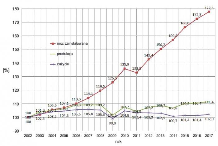 wplyw energiwende polityka krajow eu rys2