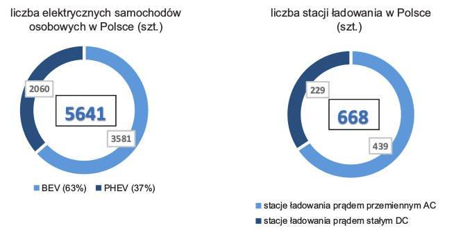Rys. 2.  Liczba pojazdów elektrycznych oraz stacji ładowania wPolsce (stan na kwiecień 2019) [5]
