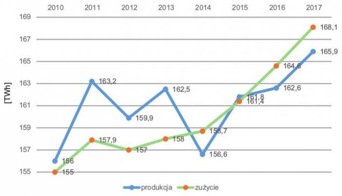 Rys. 3.  Produkcja izużycie energii elektrycznej wPolsce (TWh) wlatach 2010–2017 [6]