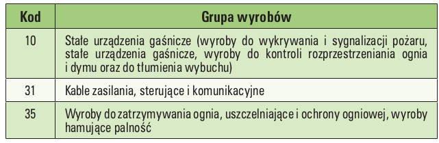 Tab. 1.  Załącznik IV – grupy wyrobów iwymagania dotyczące jednostek ds. oceny technicznej grupy tabela 1 – grupy wyrobów)