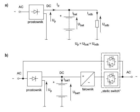 zasilacze ups zasilanie urzadzen elektromedycznych rys1