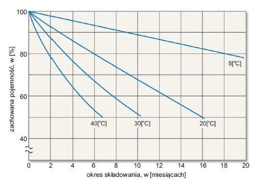 zasilacze ups zasilanie urzadzen elektromedycznych rys6