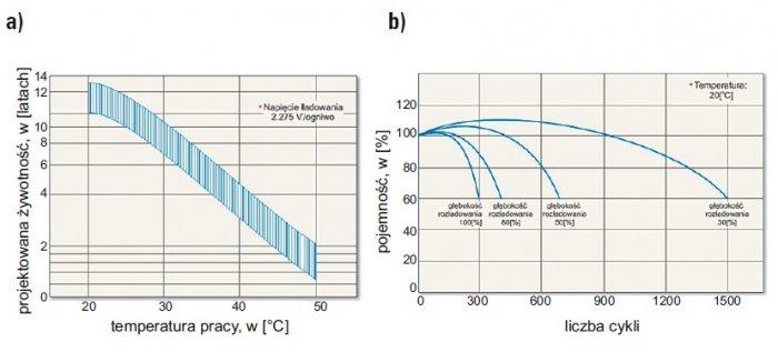 zasilacze ups zasilanie urzadzen elektromedycznych rys7