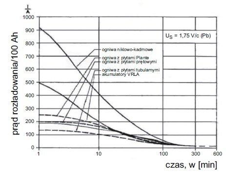 zasilacze ups zasilanie urzadzen elektromedycznych rys8