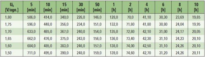 zasilacze ups zasilanie urzadzen elektromedycznych tab2