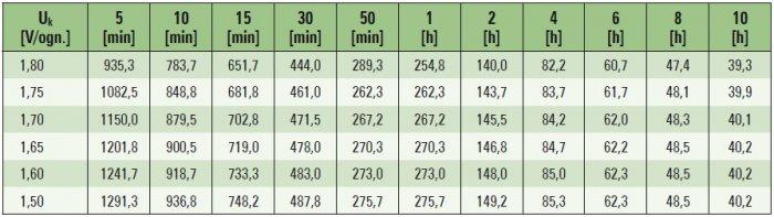 zasilacze ups zasilanie urzadzen elektromedycznych tab3 1