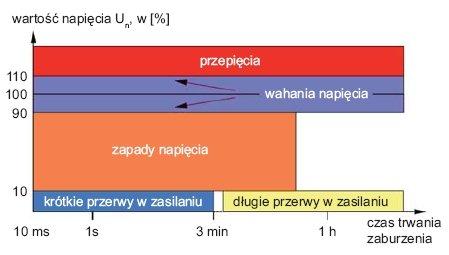 b ei 5 2012 jakosc energii elektrycznej rys 1
