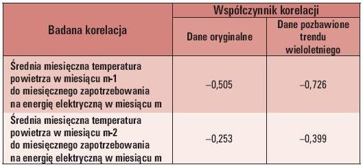 b ei 9 2011 analiza statystyczna tab 3