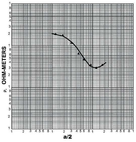b elektrooporowe badanie gruntu rys16