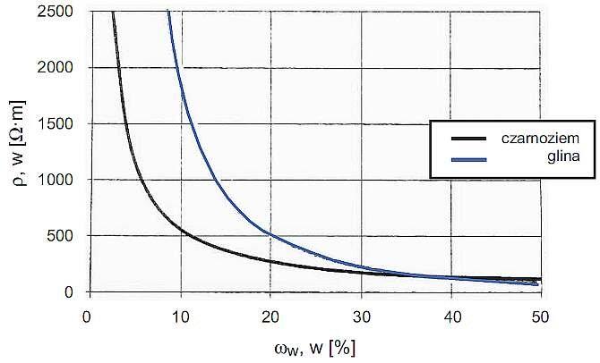b elektrooporowe badanie gruntu rys19
