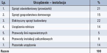 b lenartowicz tab5