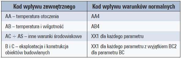 b wymagania srodowiskowe tab2