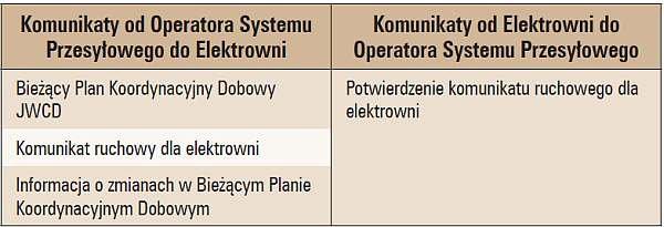 b wymagania systemow inform tab2