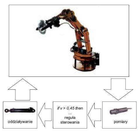 fot 1 ogolny schemat systemu wbudowanego