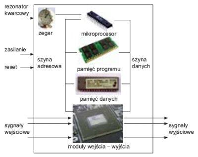 fot 2 schemat blokowy typowego mikrokontrolera