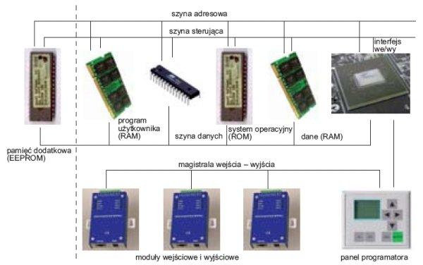 fot 3 schemat programowalnego sterownika logicznego