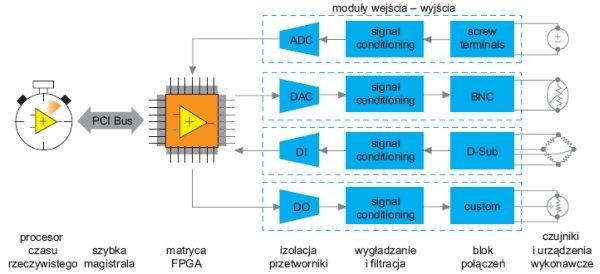 fot 5 schemat funkcjonalny modulu compactrio