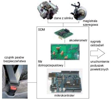 fot 9 schemat systemu rejestracji danych w samochodzie
