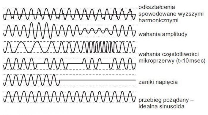 rys 1 wizualizacja typowych zaklocen napiecia majacych istotny wplyw na prace zasilanych urzadzen elektrycznych