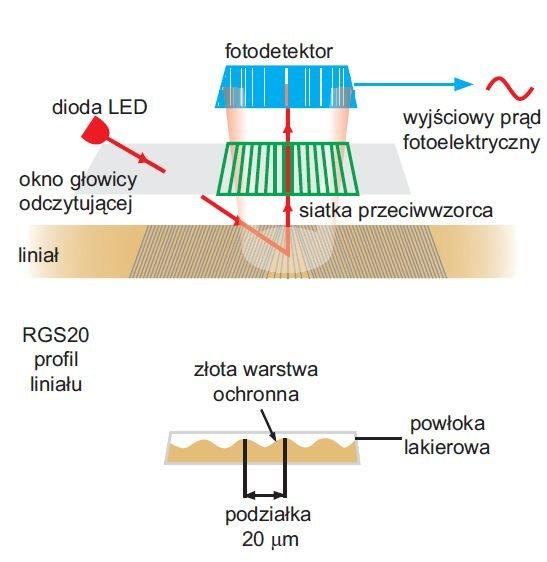 rys 1 zasada dzialania liniowych enkoderow optycznych typu rg2