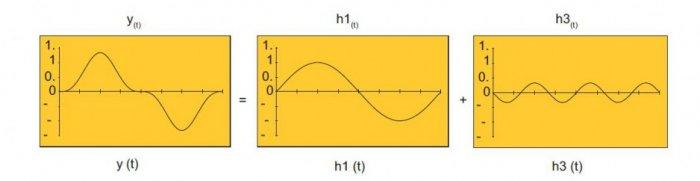 rys 10 odksztalcone napiecie zawierajace 1 i 3 harmoniczna
