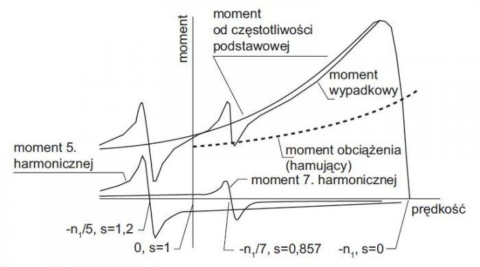 rys 14 wplyw momentu asynchronicznego wytwarzanego przez harmoniczne na charakterystyke momentu silnika asynchronicznego