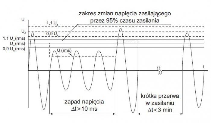 rys 2 ilustracja parametrow sluzacych do oceny jakosci napiecia zasilajacego