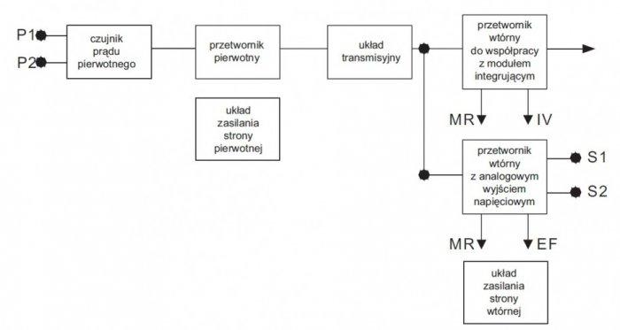 rys 2 ogolny schemat blokowy jednofazowego przekladnika pradowego elektronicznego
