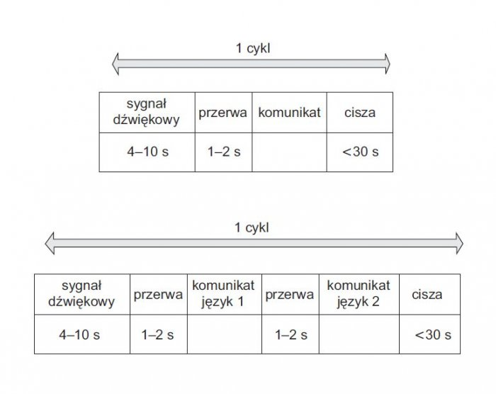 rys 2 struktura komunikatu