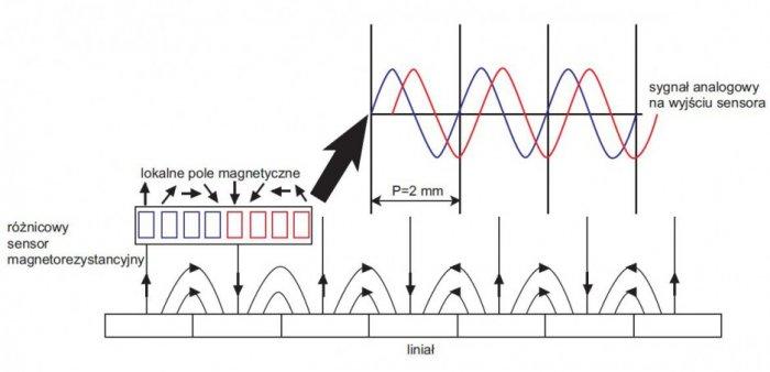 rys 2 zasada dzialania magnetycznego ukladu pomiarowego