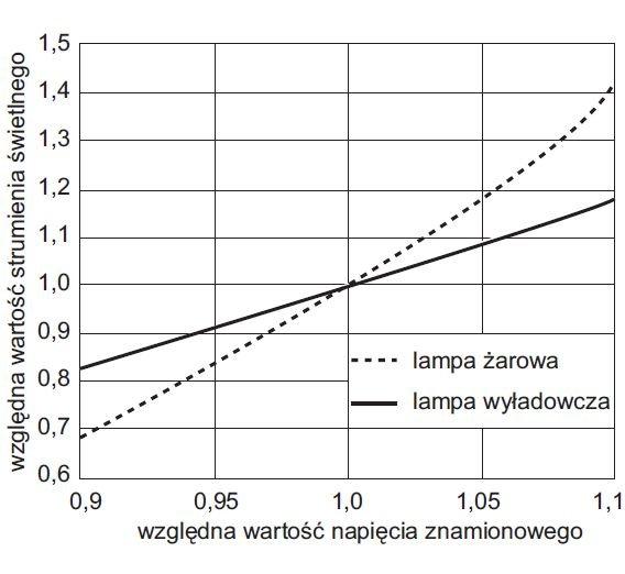 rys 3 wzgledna wartosc strumienia swietlnego lampy zarowej i wyladowczej jako funkcja zmian wartosci napiecia zasilajacego
