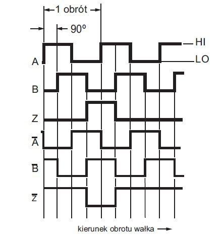 rys 4 przebiegi sygnalow wyjsciowych przetwornika impulsowego