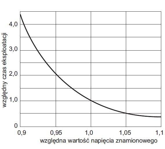 rys 4 wzgledna wartosc czasu eksploatacji lampy zarowej jako funkcja zmian napiecia zasilajacego