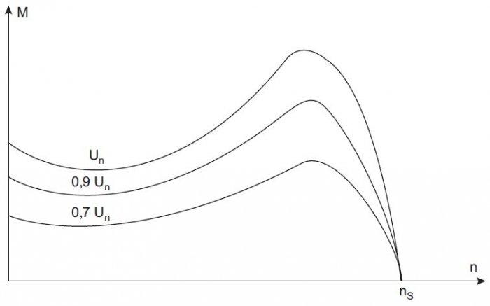 rys 5 charakterystyki momentu obrotowego silnika indukcyjnego klatkowego dla roznych wartosci napiecia zasilajacego