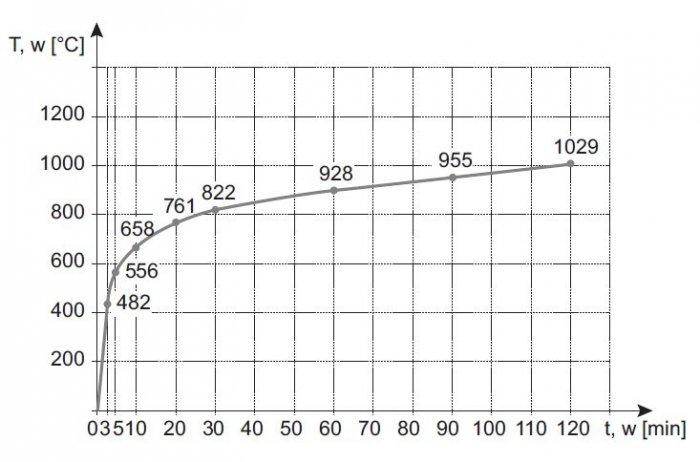 rys 6 krzywa normowa temperatura czas obrazujaca pozary celulozowe