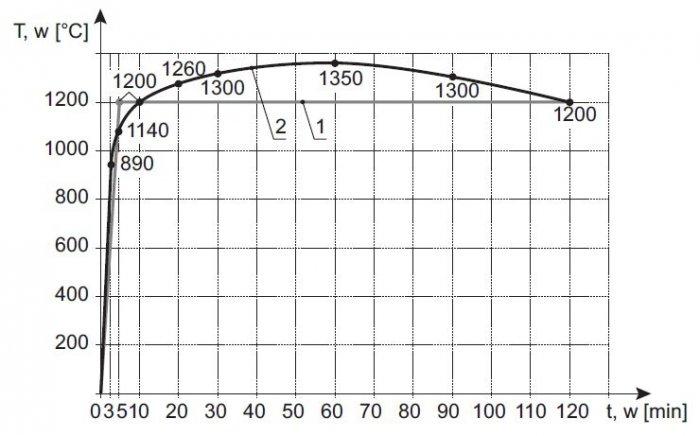 rys 7 krzywe tunelowe temperatura czas gdzie 1 niemiecka rabt 2 holenderska rijkswaterstaat